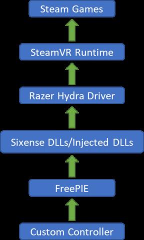 dataflow_arduino_to_steamvr
